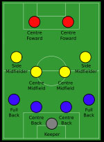 How to play soccer it is so well known that they even named a magazine after it in this formation the midfielders must work hard to support ccuart Image collections